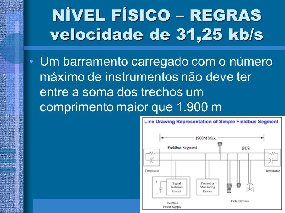 NÍVEL FÍSICO – REGRAS velocidade de 31,25 kb/s