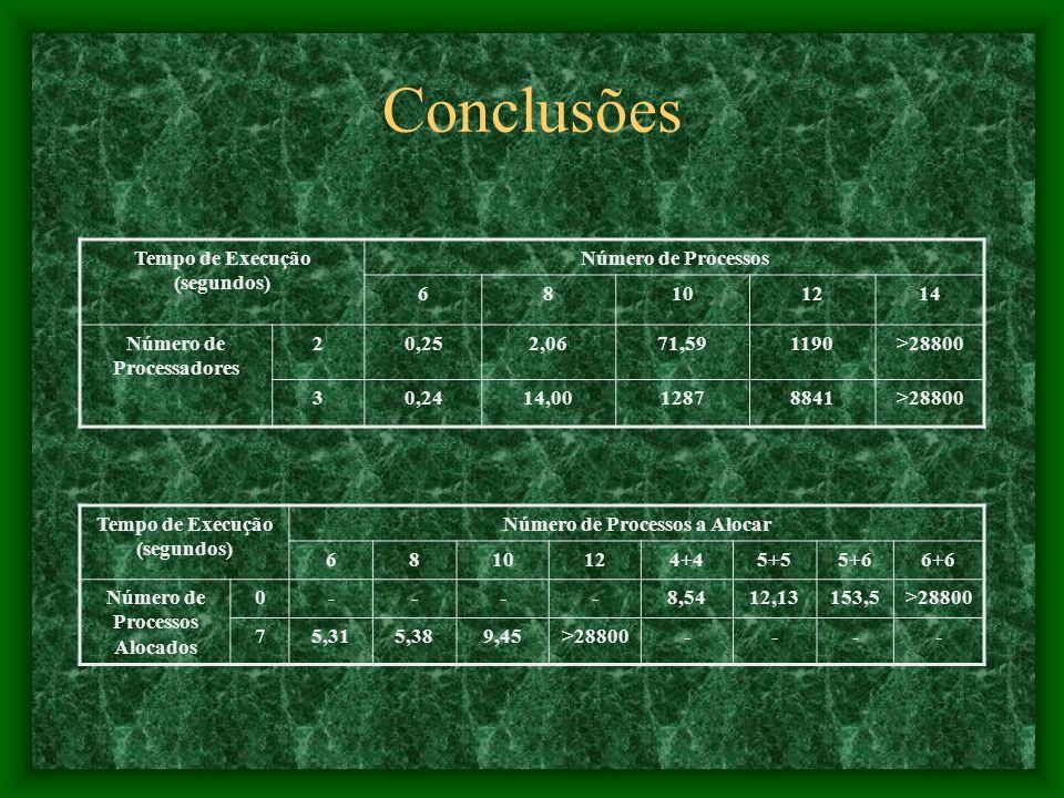 Conclusões Tempo de Execução (segundos) Número de Processos 6 8 10 12
