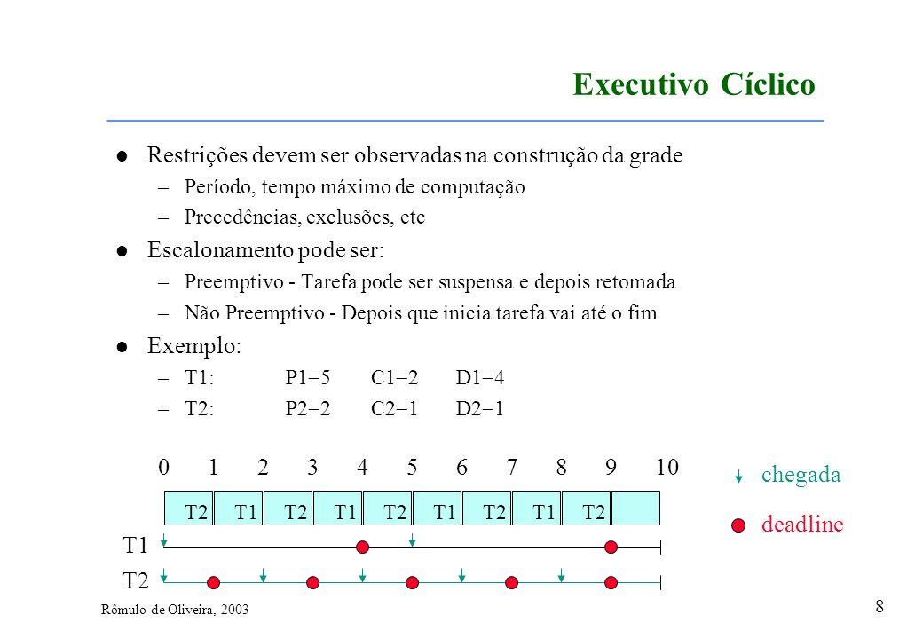 Executivo Cíclico Restrições devem ser observadas na construção da grade. Período, tempo máximo de computação.