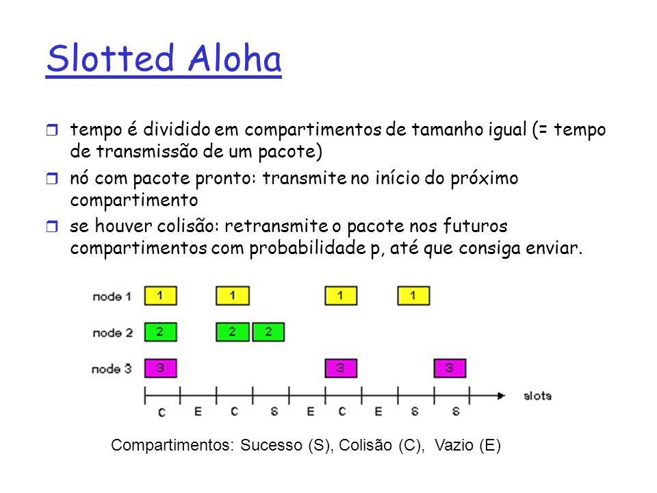 Slotted Aloha tempo é dividido em compartimentos de tamanho igual (= tempo de transmissão de um pacote)