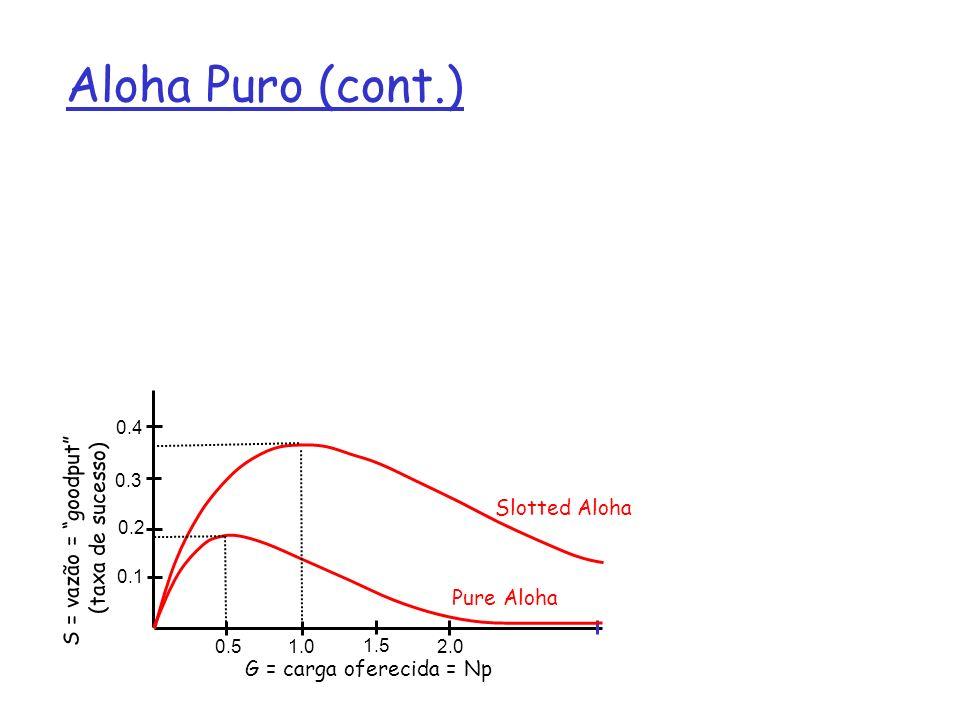 Aloha Puro (cont.) S = vazão = goodput (taxa de sucesso)