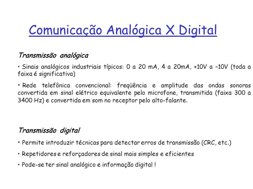 Comunicação Analógica X Digital