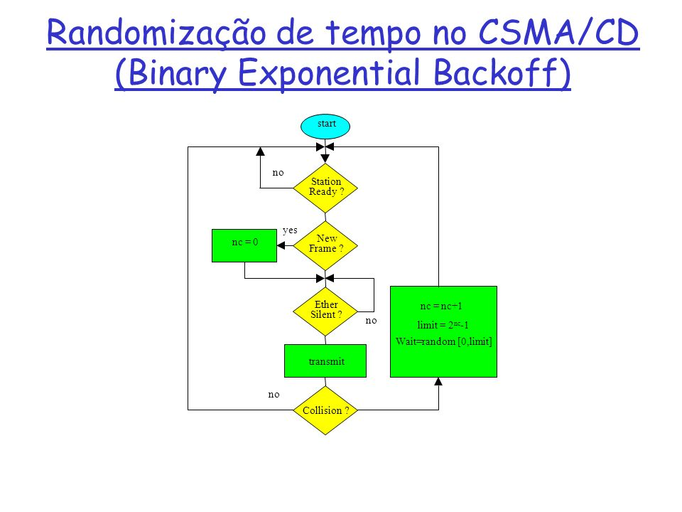 Randomização de tempo no CSMA/CD (Binary Exponential Backoff)