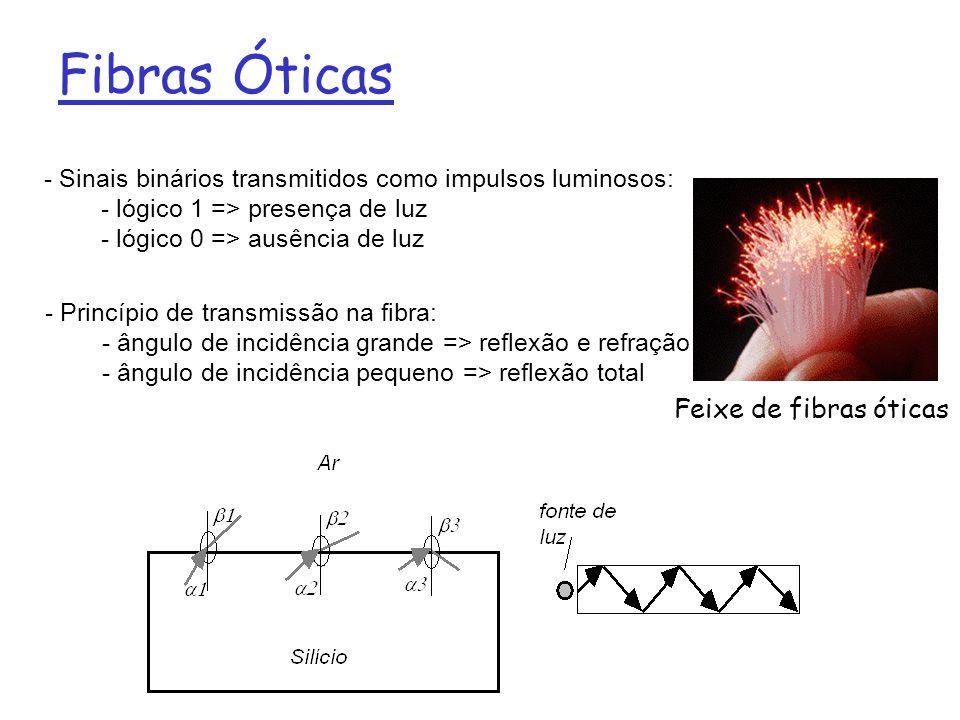 Fibras Óticas Feixe de fibras óticas