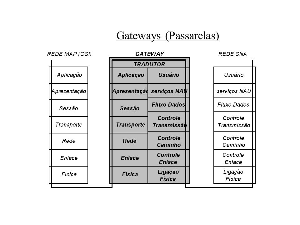 Gateways (Passarelas)