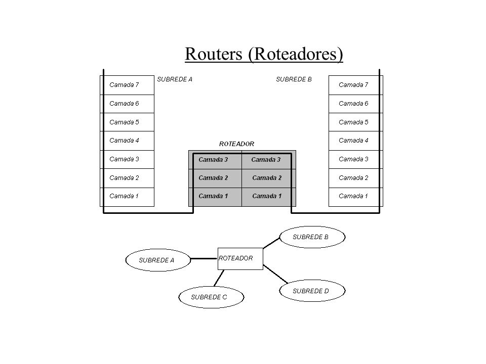 Routers (Roteadores)