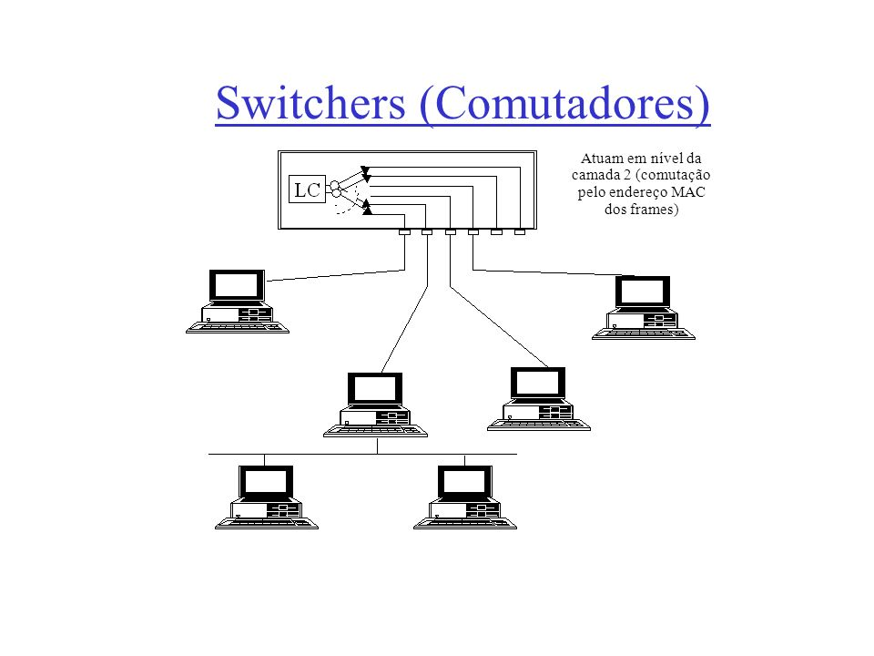 Switchers (Comutadores)