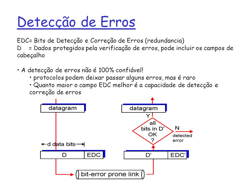 Detecção de Erros EDC= Bits de Detecção e Correção de Erros (redundancia)
