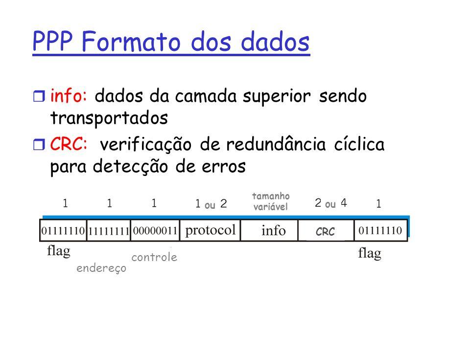 PPP Formato dos dados info: dados da camada superior sendo transportados. CRC: verificação de redundância cíclica para detecção de erros.