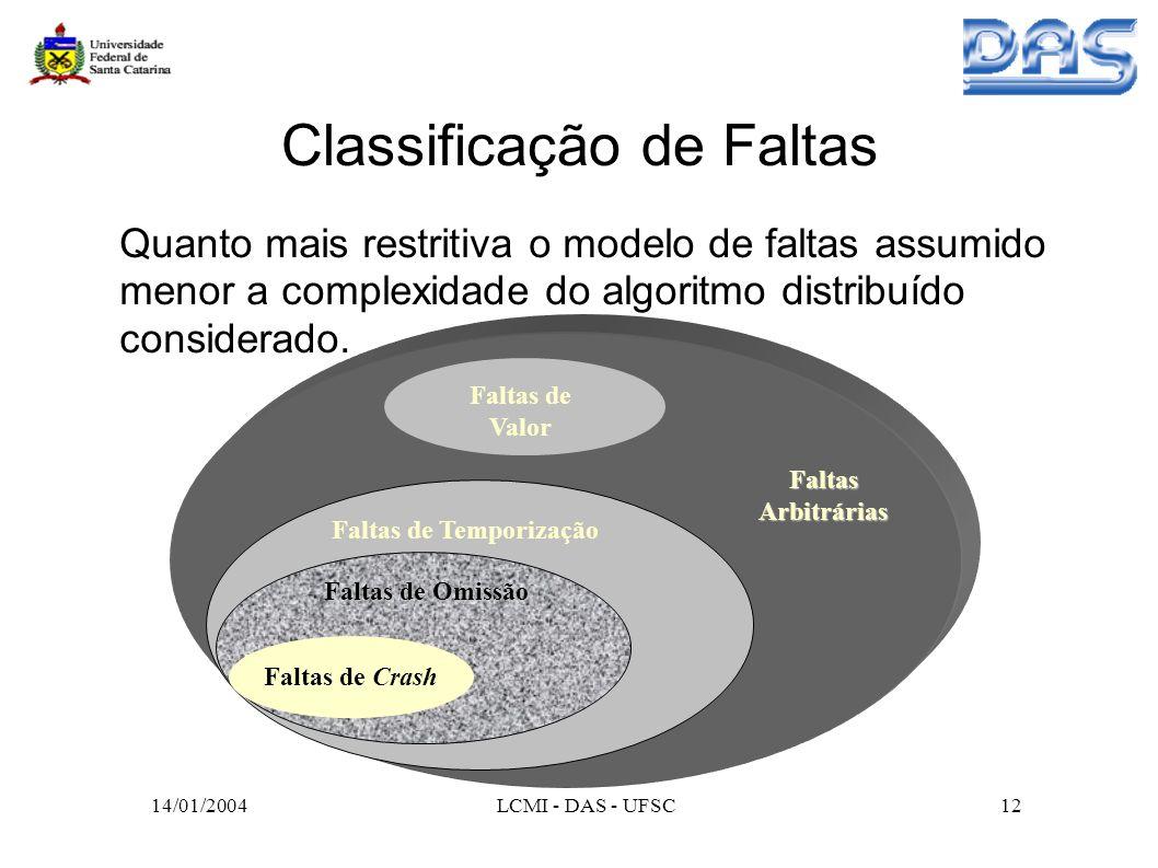 Classificação de Faltas