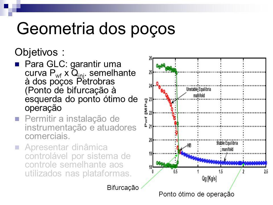 Geometria dos poços Objetivos :