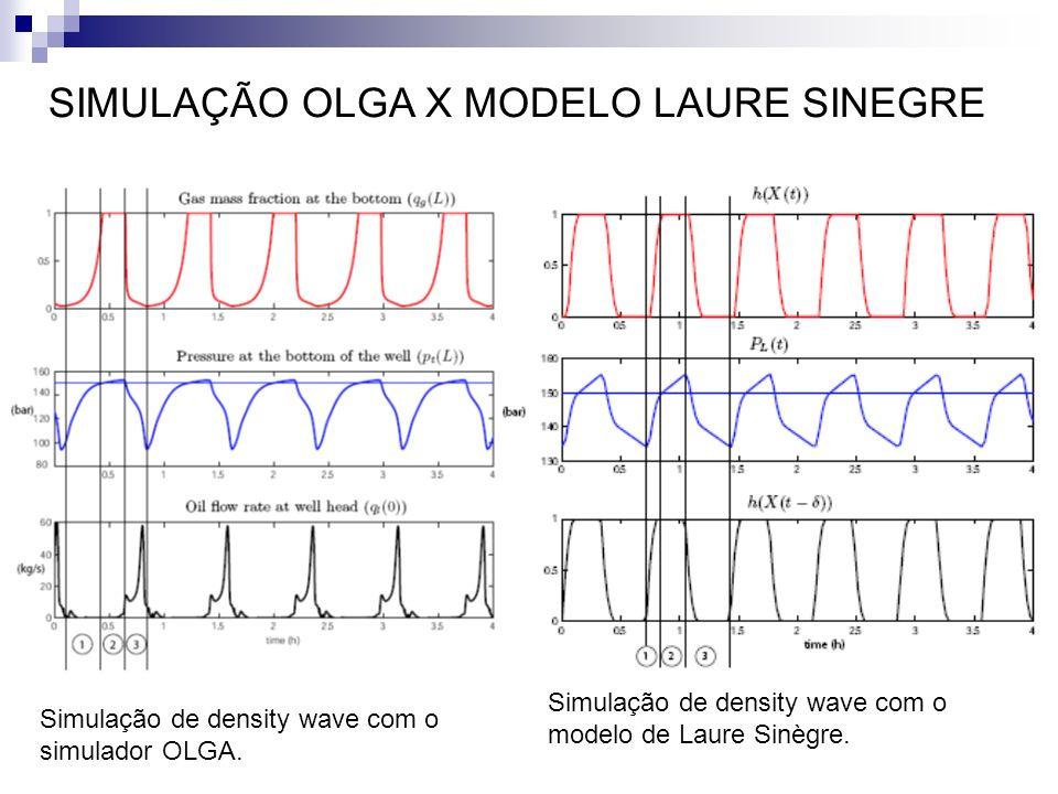 SIMULAÇÃO OLGA X MODELO LAURE SINEGRE