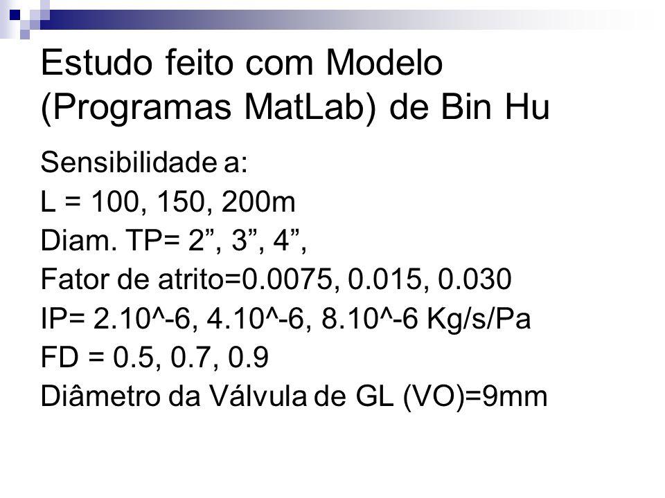 Estudo feito com Modelo (Programas MatLab) de Bin Hu