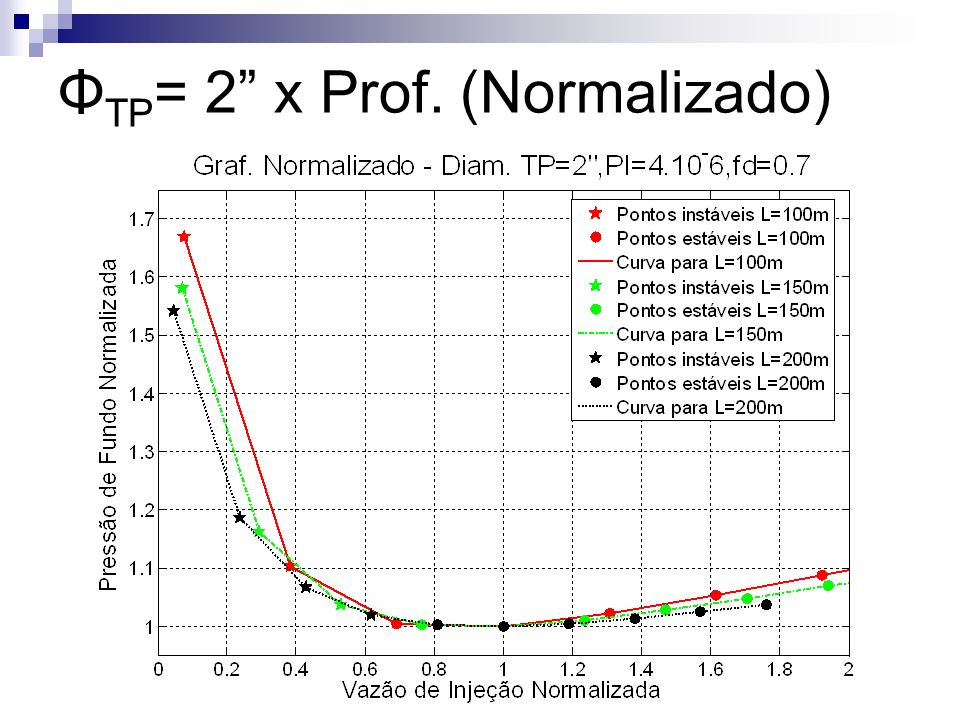 ΦTP= 2 x Prof. (Normalizado)