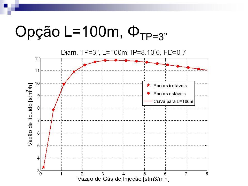 Opção L=100m, ΦTP=3