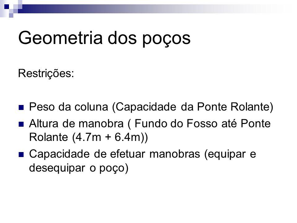 Geometria dos poços Restrições: