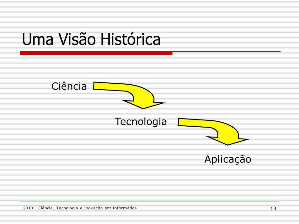 Uma Visão Histórica Ciência Tecnologia Aplicação