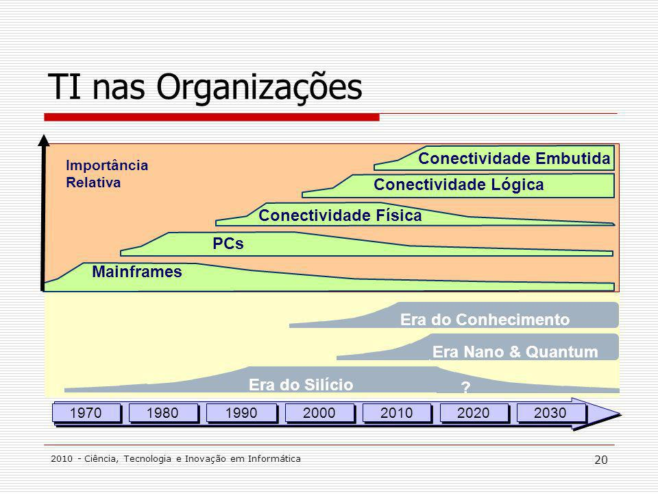 TI nas Organizações Conectividade Embutida Conectividade Lógica