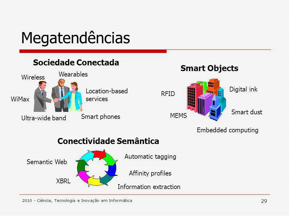 Megatendências Sociedade Conectada Smart Objects