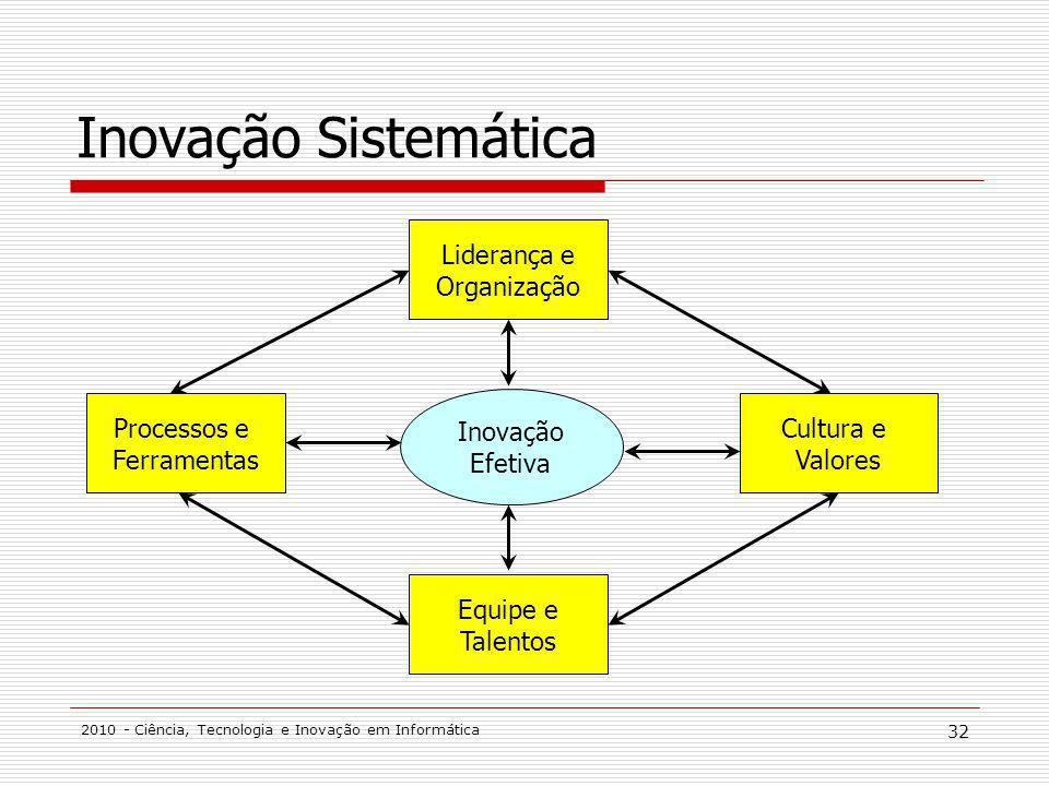Inovação Sistemática Liderança e Organização Processos e Ferramentas