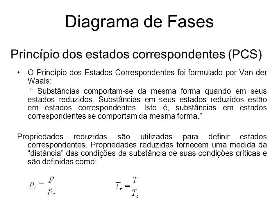 Princípio dos estados correspondentes (PCS)
