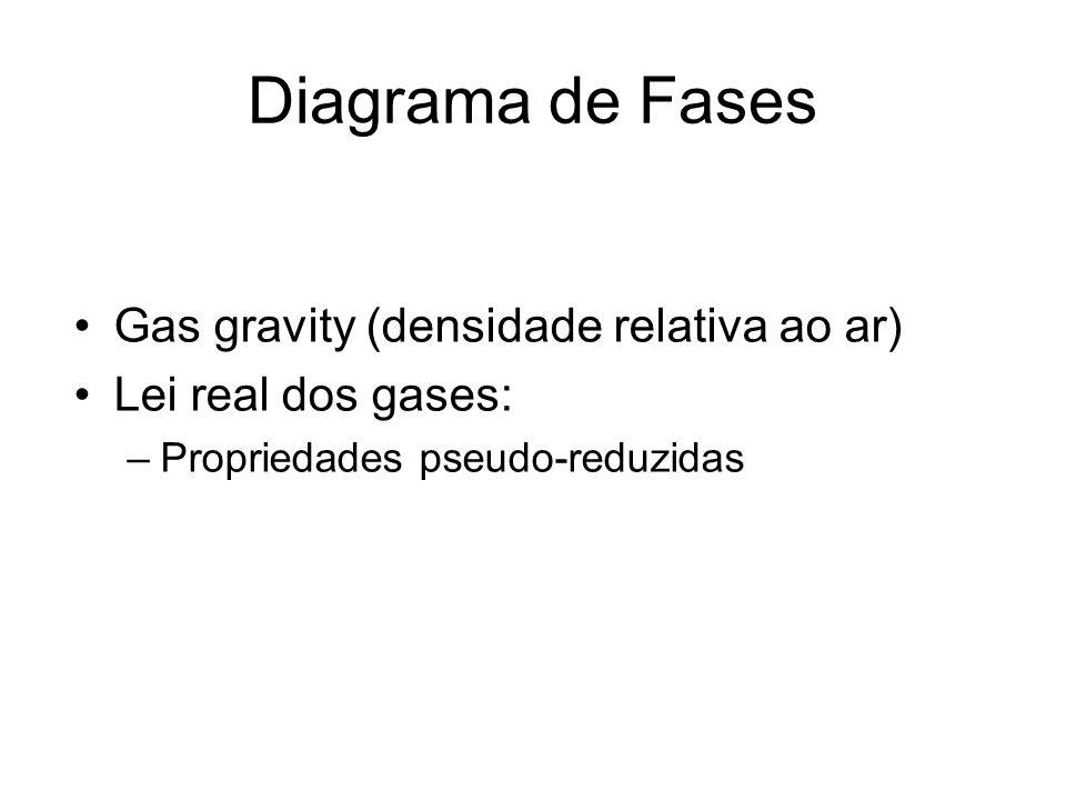 Diagrama de Fases Gas gravity (densidade relativa ao ar)