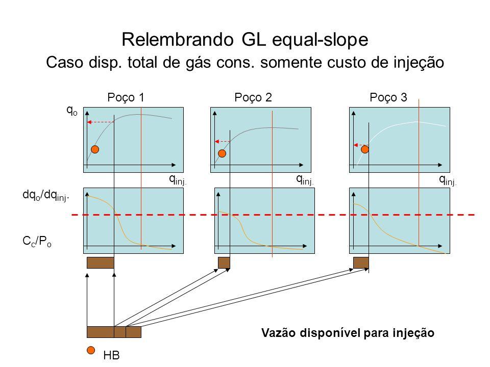 Relembrando GL equal-slope Caso disp. total de gás cons