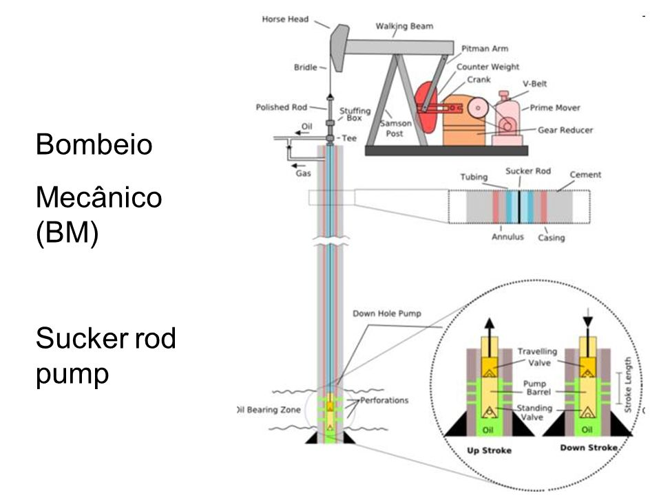 Bombeio Mecânico (BM) Sucker rod pump