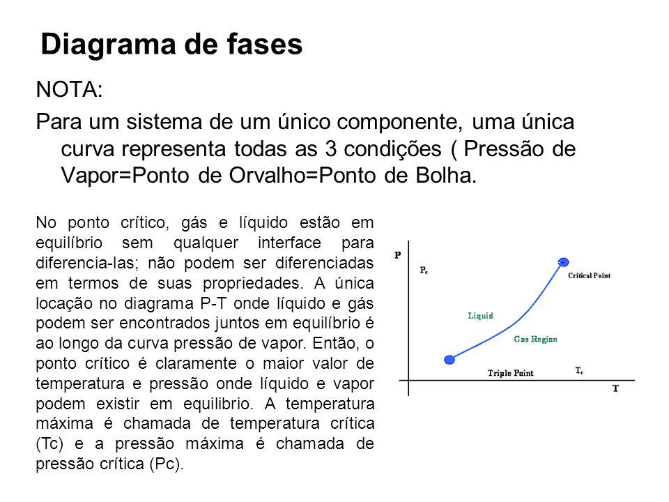 Diagrama de fases NOTA: