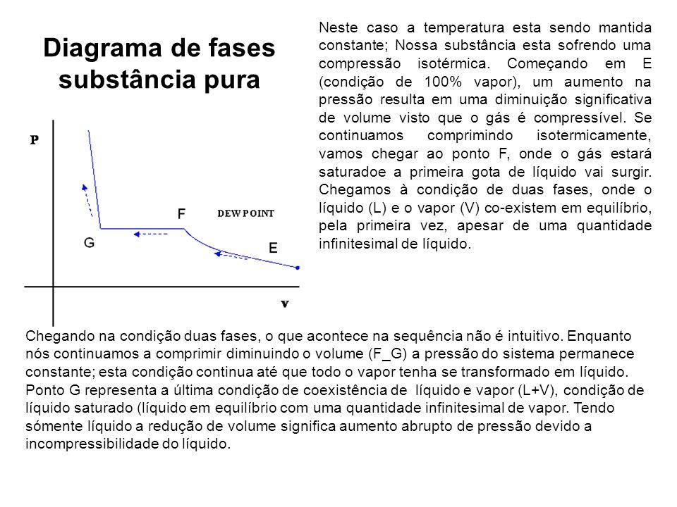 Diagrama de fases substância pura