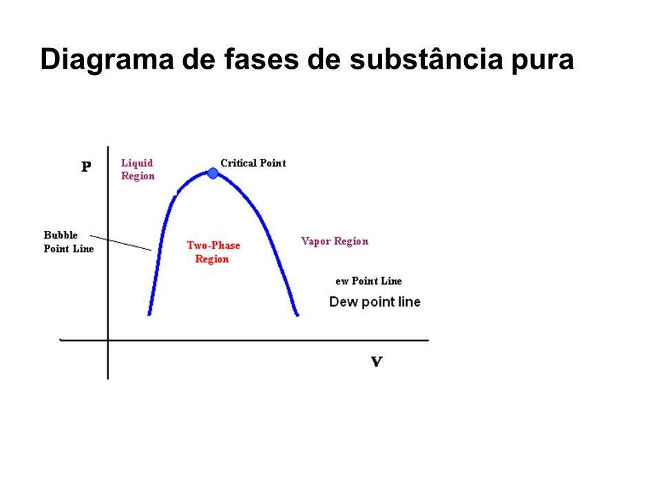 Diagrama de fases de substância pura