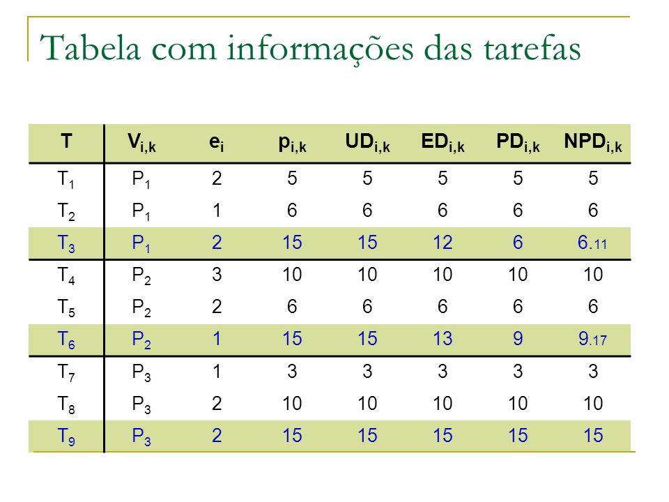 Tabela com informações das tarefas