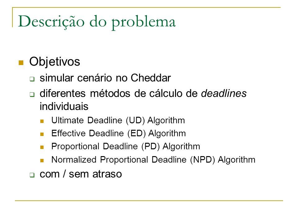 Descrição do problema Objetivos simular cenário no Cheddar