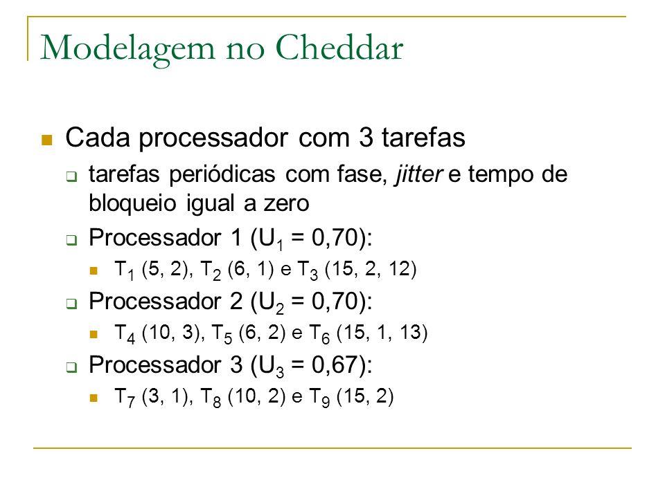 Modelagem no Cheddar Cada processador com 3 tarefas