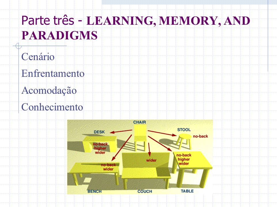Parte três - LEARNING, MEMORY, AND PARADIGMS