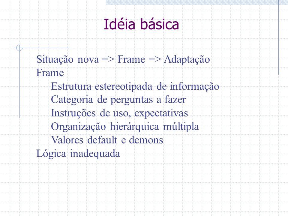 Idéia básica Situação nova => Frame => Adaptação Frame