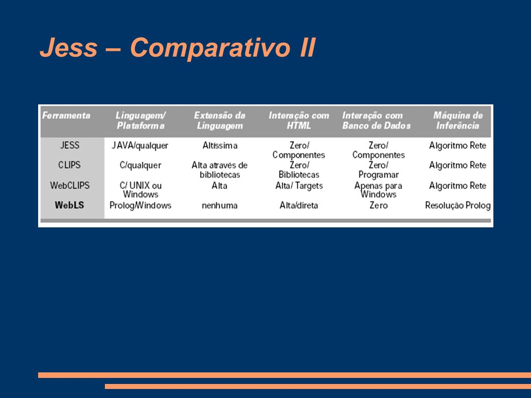 Jess – Comparativo II