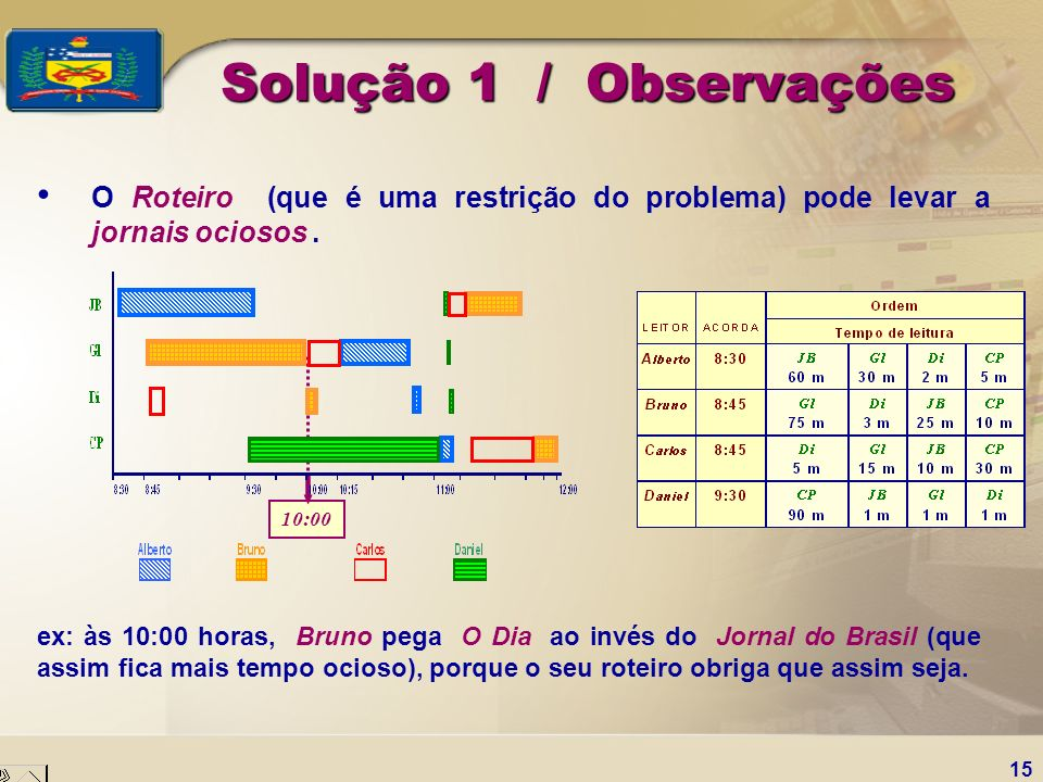Solução 1 / Observações O Roteiro (que é uma restrição do problema) pode levar a jornais ociosos .