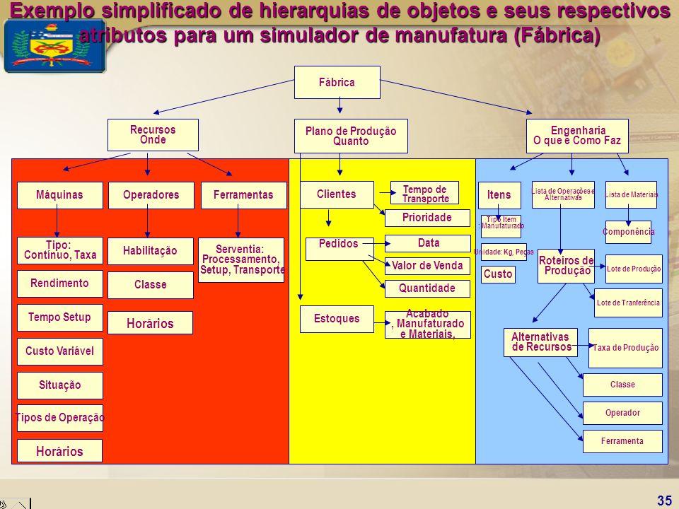 Exemplo simplificado de hierarquias de objetos e seus respectivos atributos para um simulador de manufatura (Fábrica)