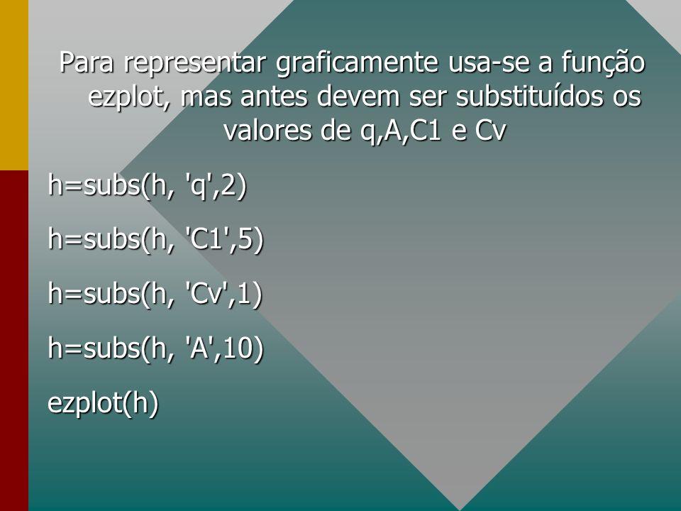 Para representar graficamente usa-se a função ezplot, mas antes devem ser substituídos os valores de q,A,C1 e Cv
