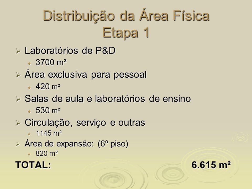 Distribuição da Área Física Etapa 1