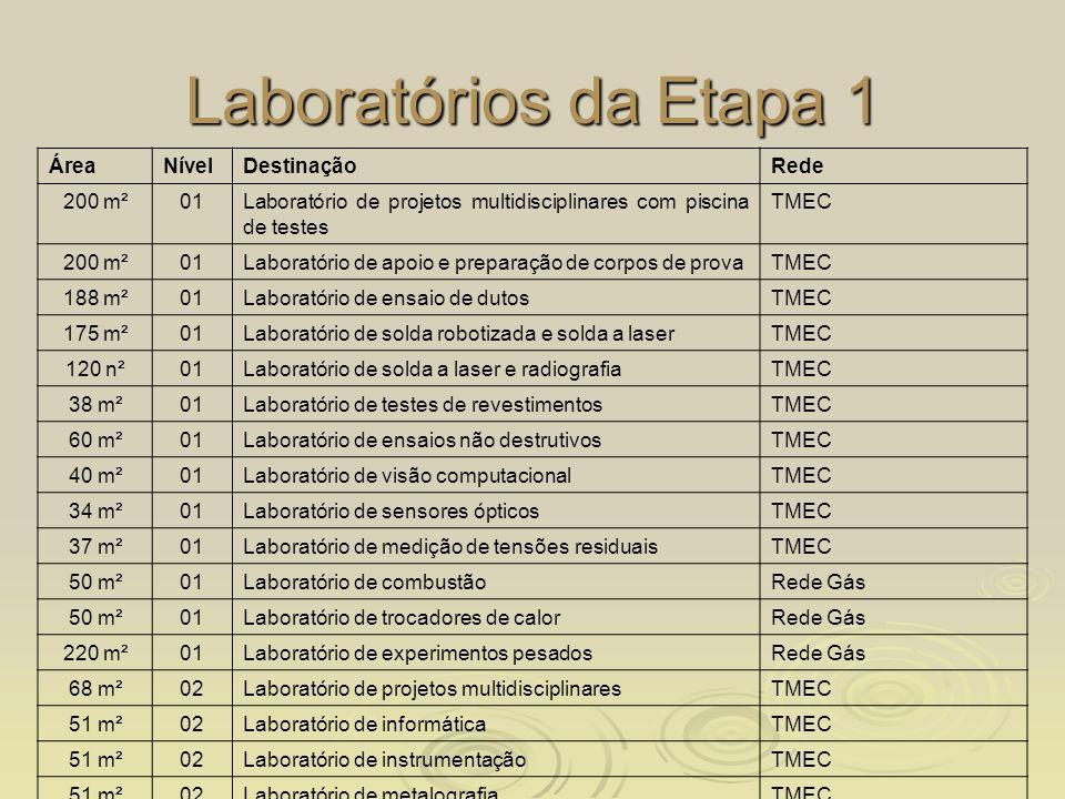 Laboratórios da Etapa 1 Área Nível Destinação Rede 200 m² 01