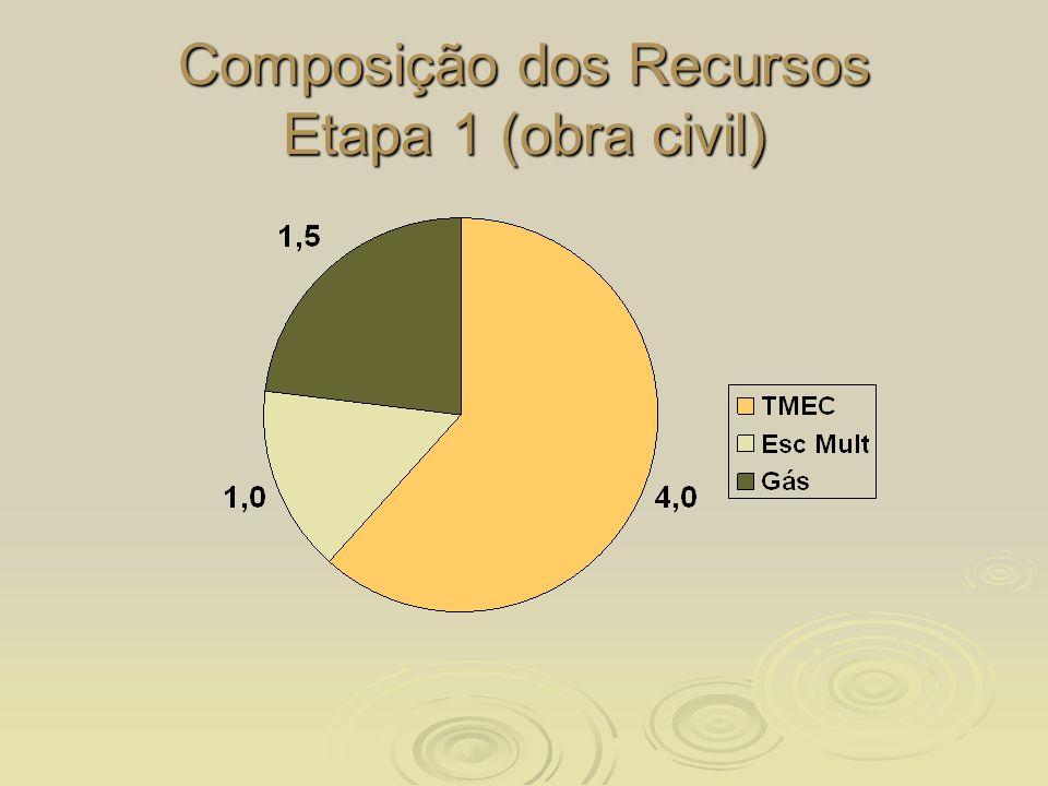Composição dos Recursos Etapa 1 (obra civil)