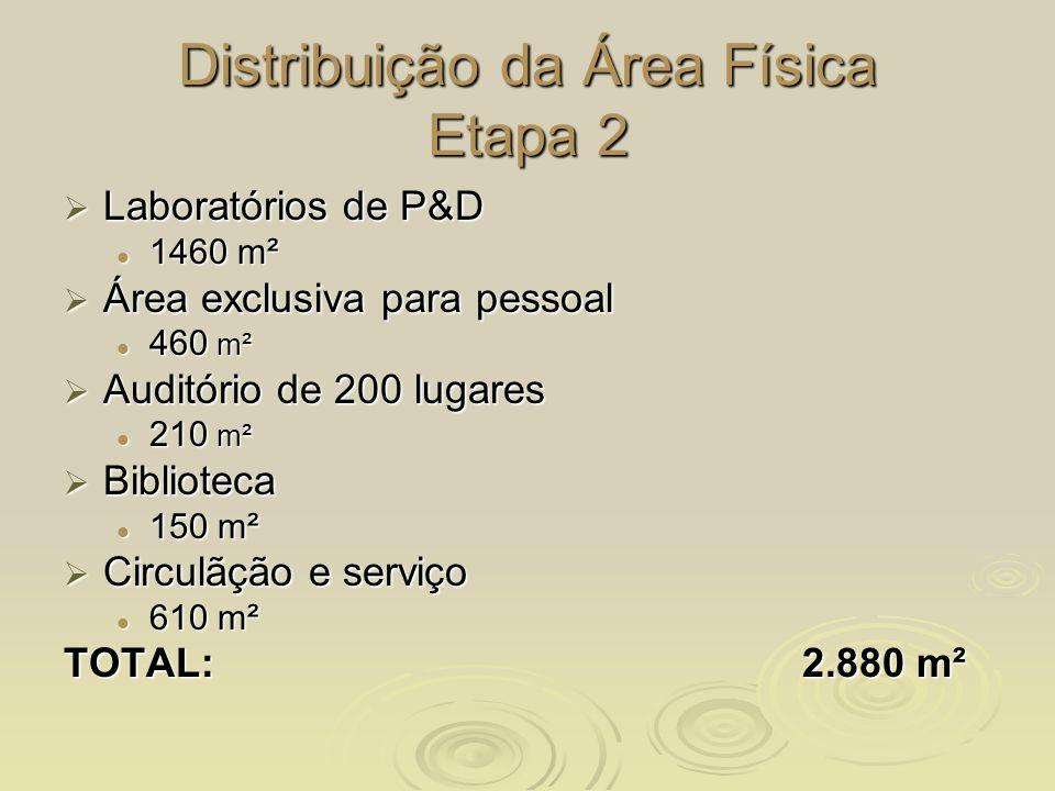 Distribuição da Área Física Etapa 2