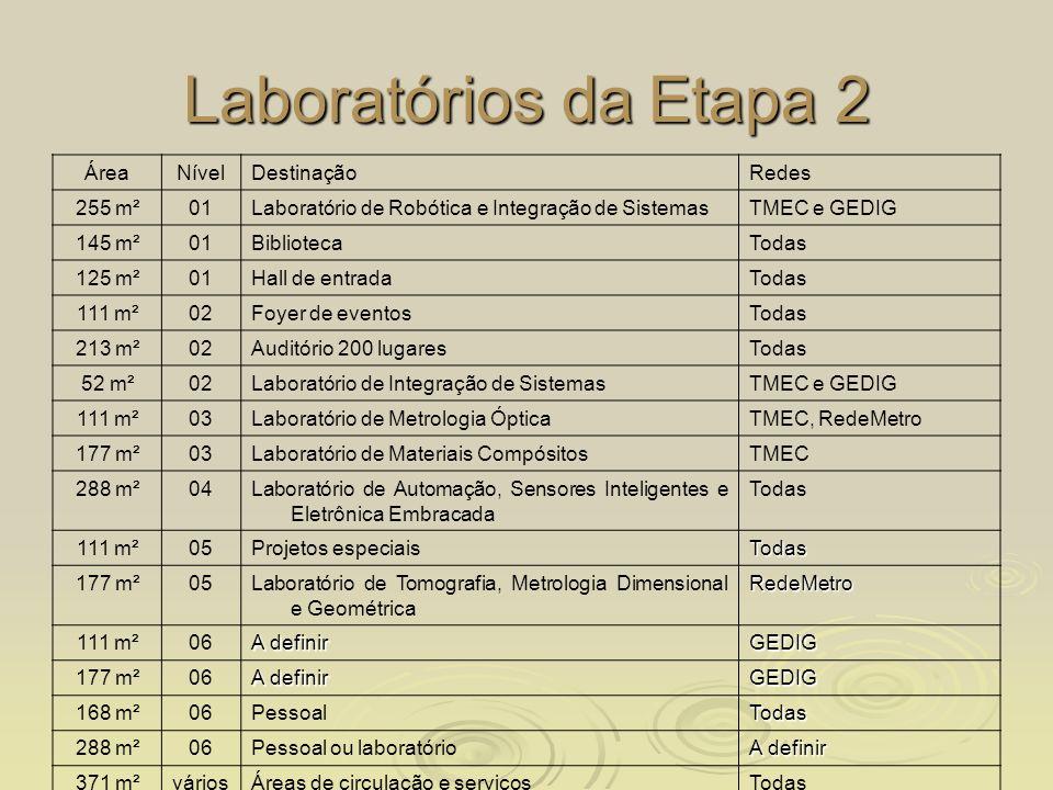 Laboratórios da Etapa 2 Área Nível Destinação Redes 255 m² 01