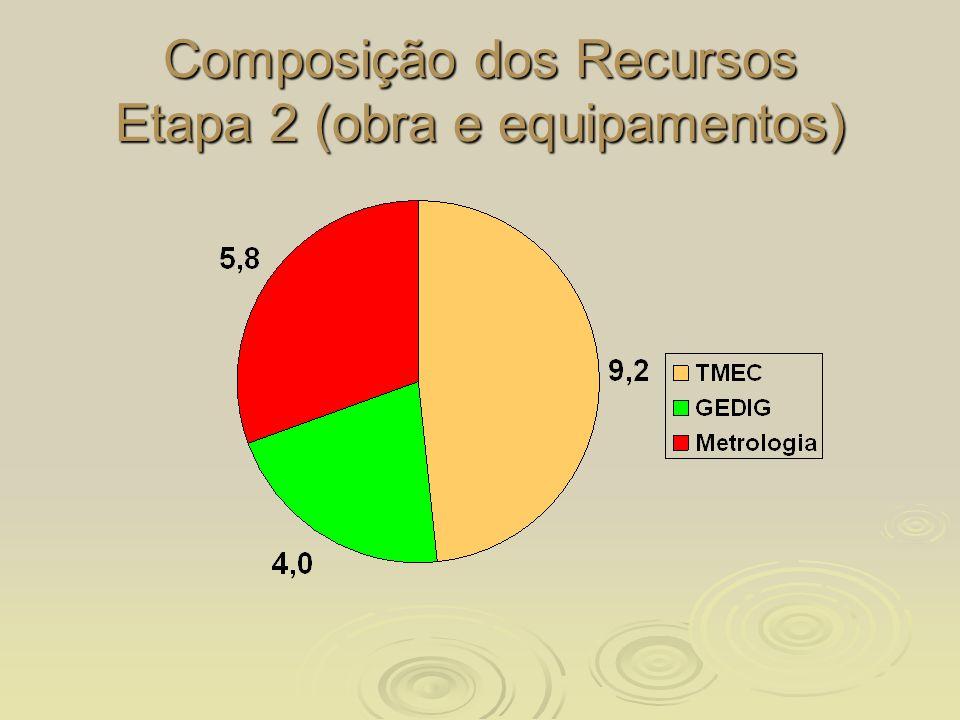 Composição dos Recursos Etapa 2 (obra e equipamentos)