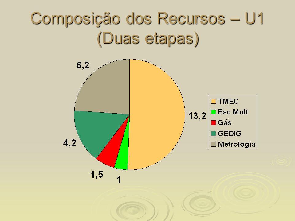 Composição dos Recursos – U1 (Duas etapas)