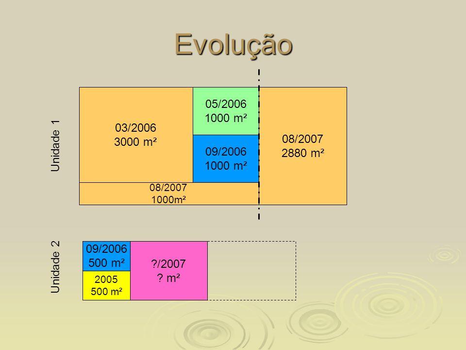 Evolução 03/2006. 3000 m². 10/2005. 1000 m². 05/2006. 1000 m². 08/2007. 2880 m². 03/2007. 2000 m².