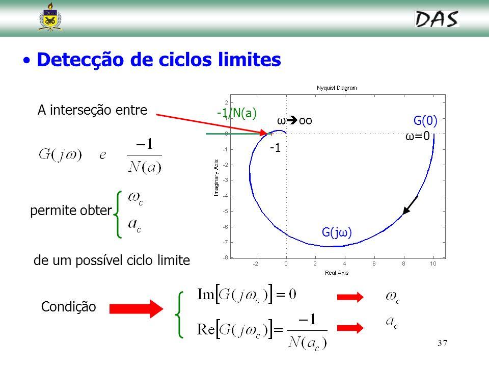 Detecção de ciclos limites