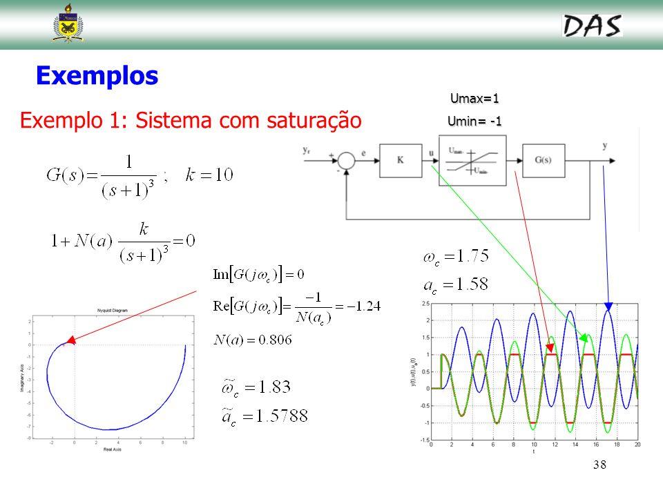 Exemplos Umax=1 Umin= -1 Exemplo 1: Sistema com saturação